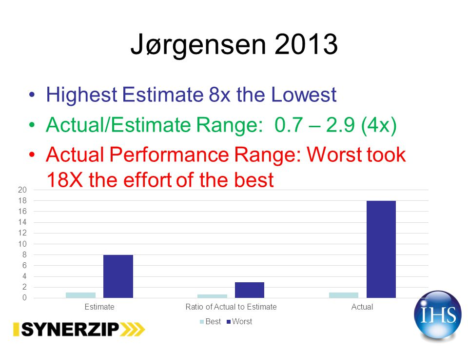 Jørgensen 2013 Put software development project for bid on online marketplace vWorker.com Received 16 bids.