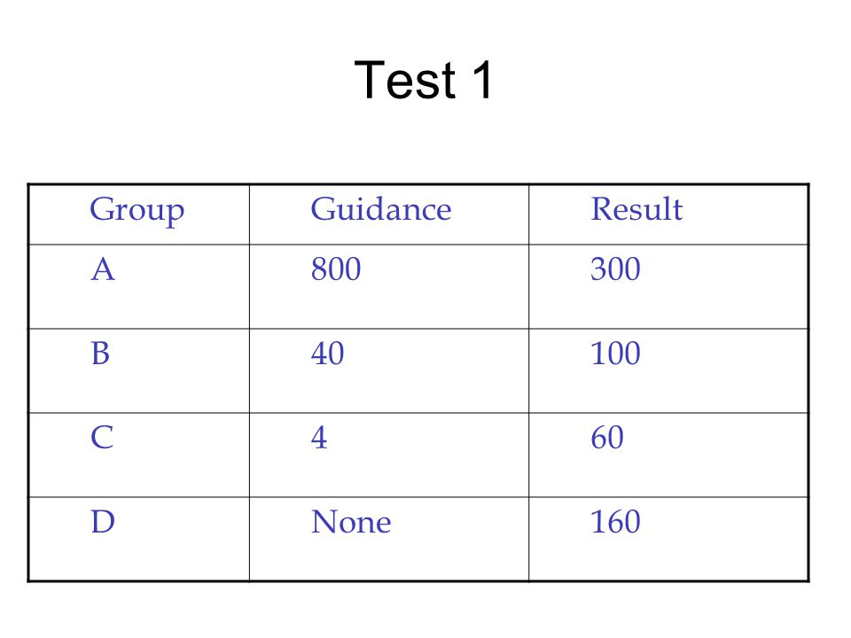 Test 1 (Jørgensen IEEE Software 2008) GroupGuidanceResult A800 B40 C4 DNone160