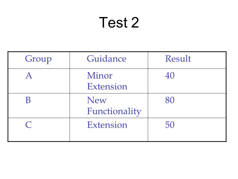 Test 2 GroupGuidanceResult AMinor Extension BNew Functionality CExtension50