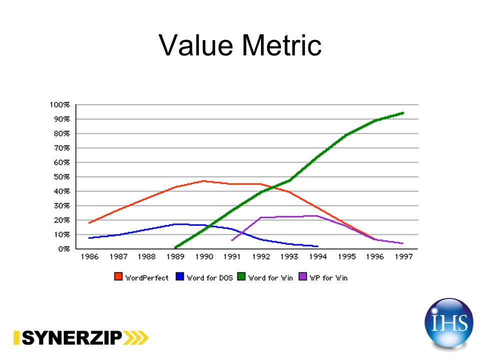 Software Metric – On Time%