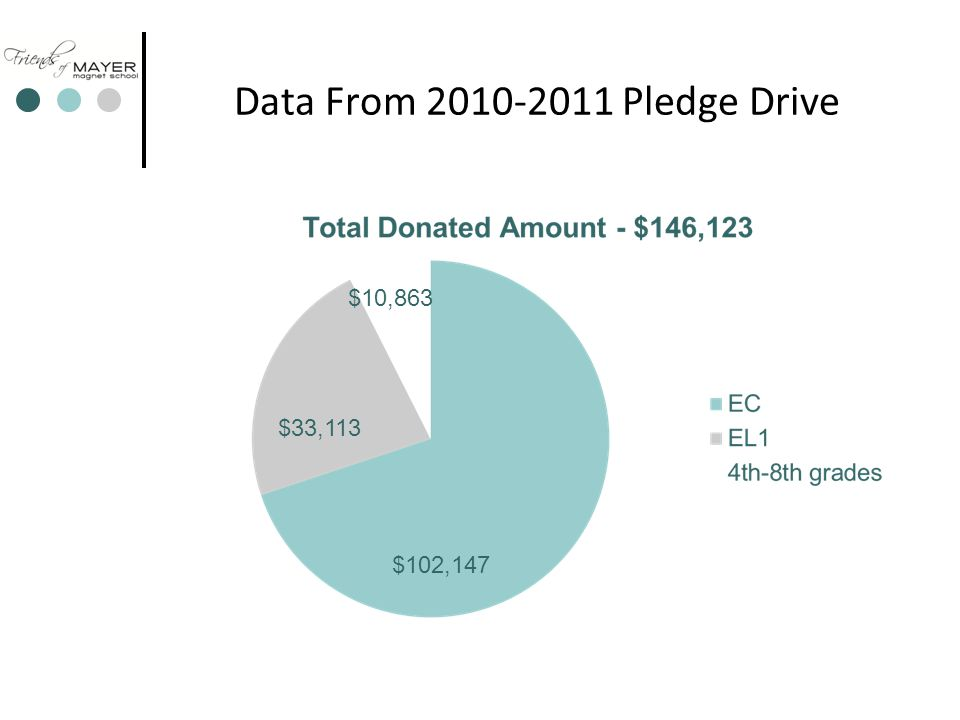 Data From 2010-2011 Pledge Drive $102,147 $33,113 $10,863