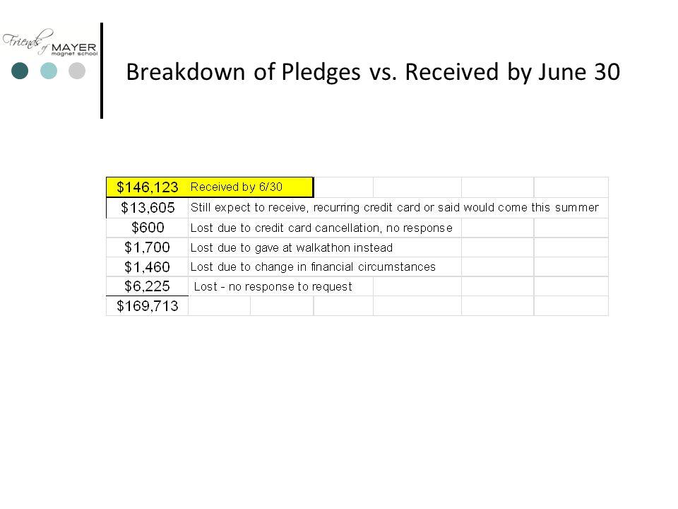 Breakdown of Pledges vs. Received by June 30