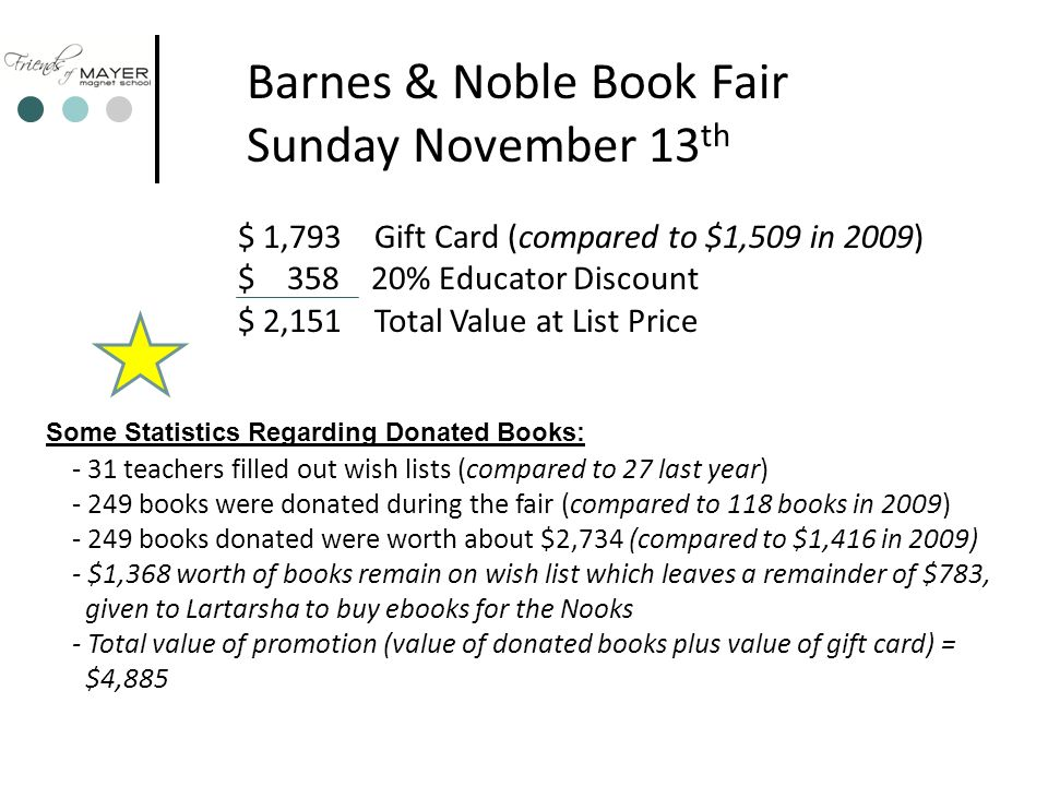 $ 1,793 Gift Card (compared to $1,509 in 2009) $ 358 20% Educator Discount $ 2,151 Total Value at List Price Barnes & Noble Book Fair Sunday November 13 th - 31 teachers filled out wish lists (compared to 27 last year) - 249 books were donated during the fair (compared to 118 books in 2009) - 249 books donated were worth about $2,734 (compared to $1,416 in 2009) - $1,368 worth of books remain on wish list which leaves a remainder of $783, given to Lartarsha to buy ebooks for the Nooks - Total value of promotion (value of donated books plus value of gift card) = $4,885 Some Statistics Regarding Donated Books: