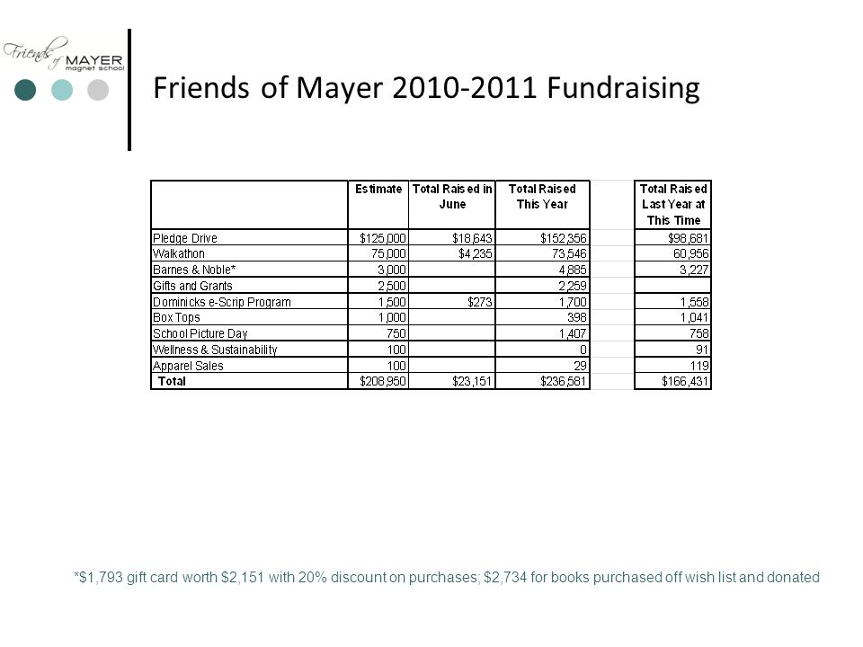 Friends of Mayer 2010-2011 Fundraising *$1,793 gift card worth $2,151 with 20% discount on purchases; $2,734 for books purchased off wish list and donated
