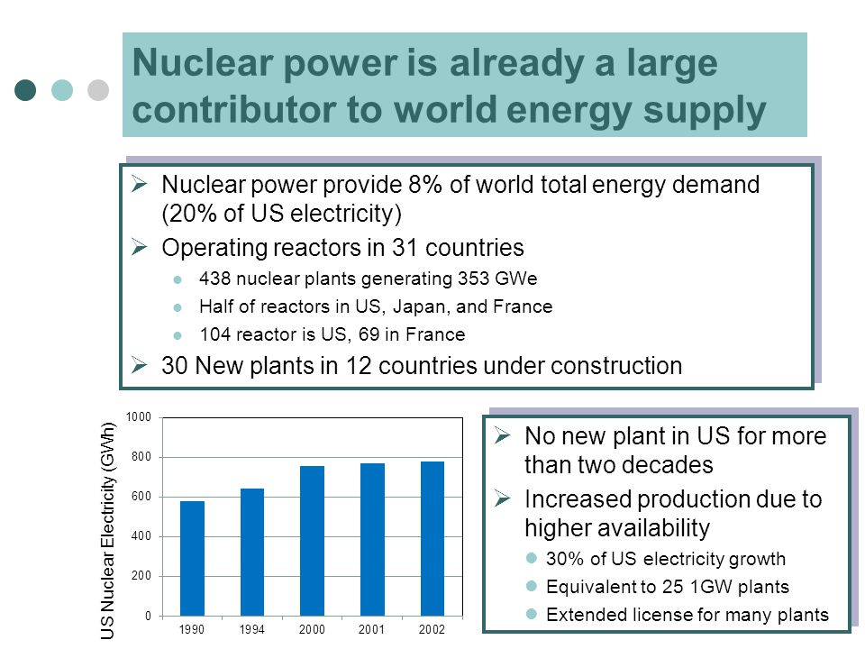 Nuclear power is already a large contributor to world energy supply  Nuclear power provide 8% of world total energy demand (20% of US electricity)  Operating reactors in 31 countries 438 nuclear plants generating 353 GWe Half of reactors in US, Japan, and France 104 reactor is US, 69 in France  30 New plants in 12 countries under construction  Nuclear power provide 8% of world total energy demand (20% of US electricity)  Operating reactors in 31 countries 438 nuclear plants generating 353 GWe Half of reactors in US, Japan, and France 104 reactor is US, 69 in France  30 New plants in 12 countries under construction US Nuclear Electricity (GWh)  No new plant in US for more than two decades  Increased production due to higher availability 30% of US electricity growth Equivalent to 25 1GW plants Extended license for many plants  No new plant in US for more than two decades  Increased production due to higher availability 30% of US electricity growth Equivalent to 25 1GW plants Extended license for many plants
