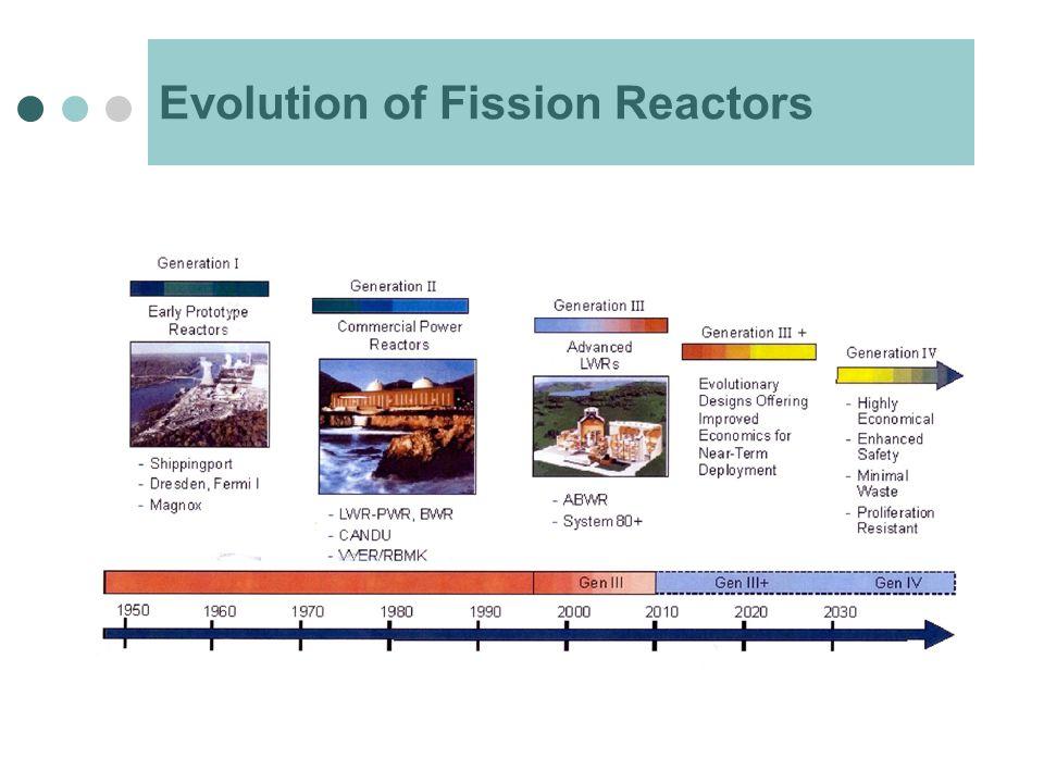 Evolution of Fission Reactors