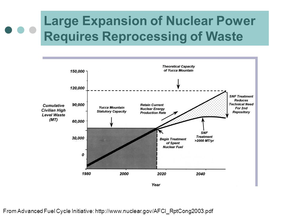 Large Expansion of Nuclear Power Requires Reprocessing of Waste From Advanced Fuel Cycle Initiative: http://www.nuclear.gov/AFCI_RptCong2003.pdf