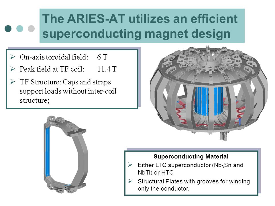 The ARIES-AT utilizes an efficient superconducting magnet design  On-axis toroidal field:6 T  Peak field at TF coil:11.4 T  TF Structure: Caps and straps support loads without inter-coil structure;  On-axis toroidal field:6 T  Peak field at TF coil:11.4 T  TF Structure: Caps and straps support loads without inter-coil structure; Superconducting Material  Either LTC superconductor (Nb 3 Sn and NbTi) or HTC  Structural Plates with grooves for winding only the conductor.