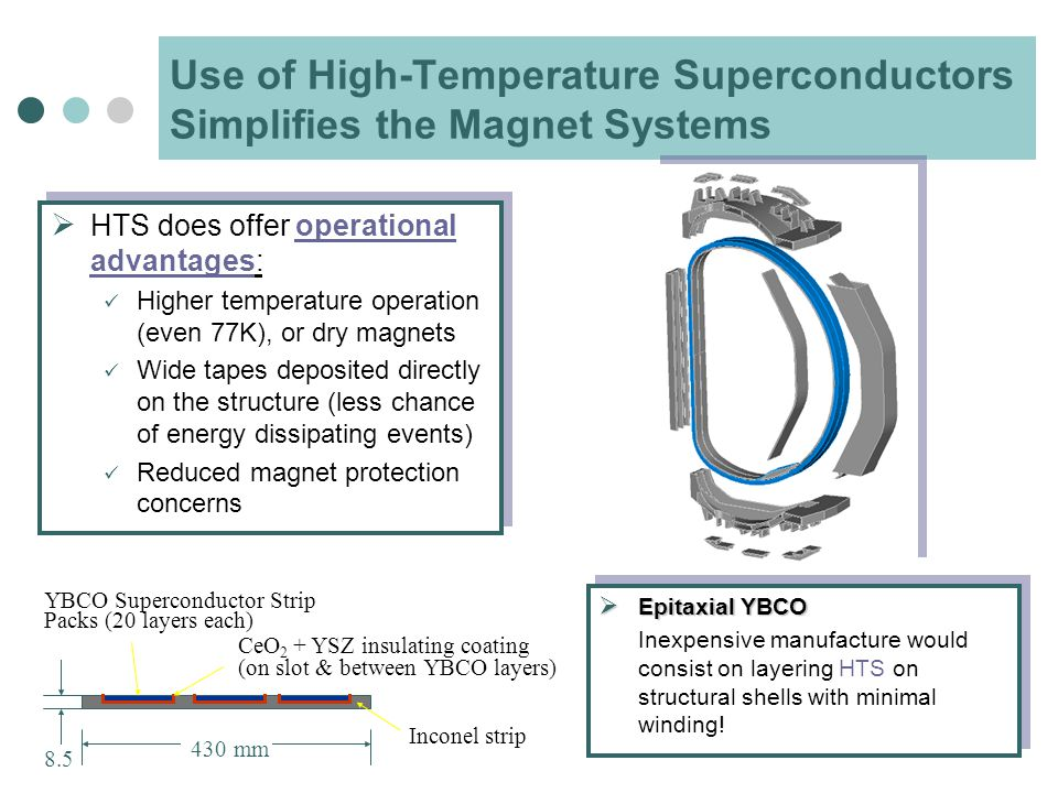 Use of High-Temperature Superconductors Simplifies the Magnet Systems  HTS does offer operational advantages: Higher temperature operation (even 77K), or dry magnets Wide tapes deposited directly on the structure (less chance of energy dissipating events) Reduced magnet protection concerns  HTS does offer operational advantages: Higher temperature operation (even 77K), or dry magnets Wide tapes deposited directly on the structure (less chance of energy dissipating events) Reduced magnet protection concerns Inconel strip YBCO Superconductor Strip Packs (20 layers each) 8.5 430 mm CeO 2 + YSZ insulating coating (on slot & between YBCO layers)  Epitaxial YBCO Inexpensive manufacture would consist on layering HTS on structural shells with minimal winding.