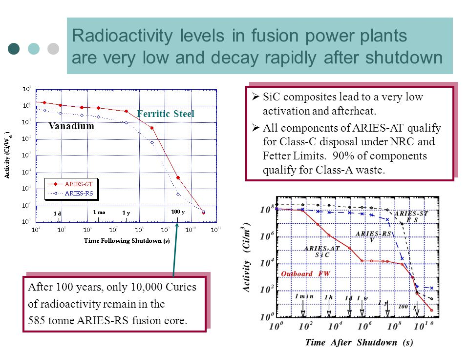 After 100 years, only 10,000 Curies of radioactivity remain in the 585 tonne ARIES-RS fusion core.