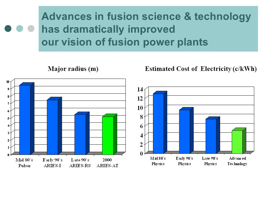 Advances in fusion science & technology has dramatically improved our vision of fusion power plants Estimated Cost of Electricity (c/kWh)Major radius (m)