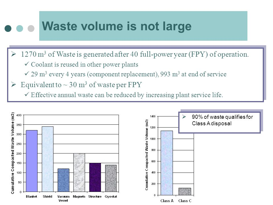 Waste volume is not large  1270 m 3 of Waste is generated after 40 full-power year (FPY) of operation.
