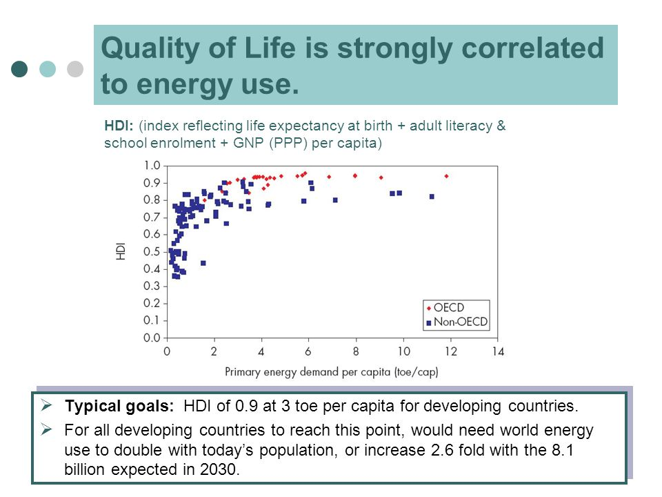 Quality of Life is strongly correlated to energy use.