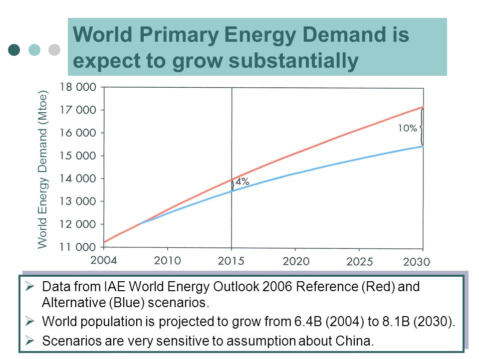 World Primary Energy Demand is expect to grow substantially World Energy Demand (Mtoe)  Data from IAE World Energy Outlook 2006 Reference (Red) and Alternative (Blue) scenarios.
