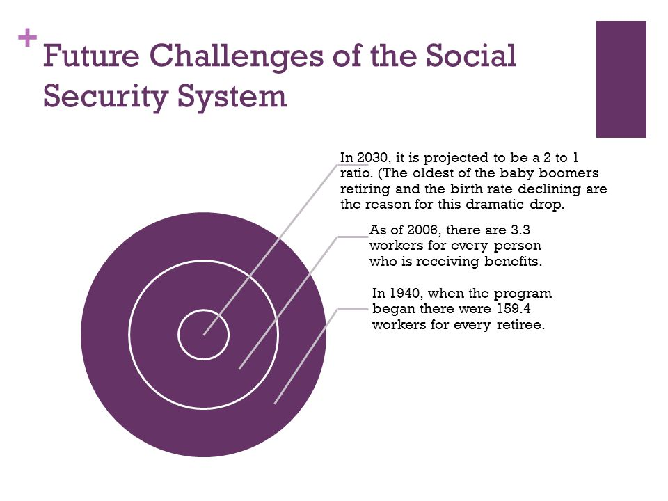 + Future Challenges of the Social Security System In 1940, when the program began there were 159.4 workers for every retiree.