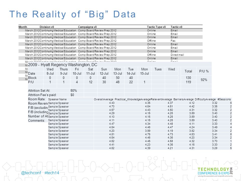 @techconf #tech14 The Reality of Big Data MonthDivision v0Campaigns v0Tactic Type v0Tactic v0 March 2012Continuing Medical EducationComp Board Review Prep 2012OnlineEmail March 2012Continuing Medical EducationComp Board Review Prep 2012OnlineEmail March 2012Continuing Medical EducationComp Board Review Prep 2012OnlineEmail March 2012Continuing Medical EducationComp Board Review Prep 2012OfflineFax March 2012Continuing Medical EducationComp Board Review Prep 2012OnlineEmail March 2012Continuing Medical EducationComp Board Review Prep 2012OnlineEmail March 2012Continuing Medical EducationComp Board Review Prep 2012OnlineEmail March 2012Continuing Medical EducationComp Board Review Prep 2012OfflineDirect mail March 2012Continuing Medical EducationComp Board Review Prep 2012OnlineEmail March 2012Continuing Medical EducationComp Board Review Prep 2012OnlineEmail March 2012Continuing Medical EducationBoard Review Express 2012Email March 2012Continuing Medical EducationComp Board Review Prep 2012OfflineDirect mail March 2012Continuing Medical EducationBoard Review Express 2011P&S March 2012Continuing Medical Education2012 CME PortfolioEmail March 2012Continuing Medical Education2012 CME PortfolioEmail 2009 - Hyatt Regency Washington, DC WedThursFriSatSunMonTueMonTuesWed TotalP/U % Date8-Jul9-Jul10-Jul11-Jul12-Jul13-Jul14-Jul15-Jul Block0000405040 130 92% P/U114123048221 119 Attrition Set At:80% Attrition Fee s paid:$0 Room Rate:$xxx Room Revenue$xx,xxx F/B (excluding T/G) F/B (including T/G)$xx,xxx Number of Attendees:115 Comments: Speaker NameOverallAveragePractical_KnowledgeAverageReleventAverageBarriersAverageDifficultyAverage#Sessions Sample Speaker4.434.354.374.123.326 Sample Speaker4.704.644.514.423.352 Sample Speaker4.574.434.504.313.322 Sample Speaker4.294.154.263.893.402 Sample Speaker4.104.154.263.893.402 Sample Speaker4.114.154.263.893.402 Sample Speaker4.474.344.484.113.334 Sample Speaker4.544.464.474.243.494 Sample Speaker4.203.994.193.823.342 Sample Speaker4.814.764.734.533.418 Sample Speaker4.544.464.364.203.342 Sample Speaker4.624.454.584.323.701 Sample Speaker4.414.234.354.153.332 Sample Speaker4.624.394.214.313.285