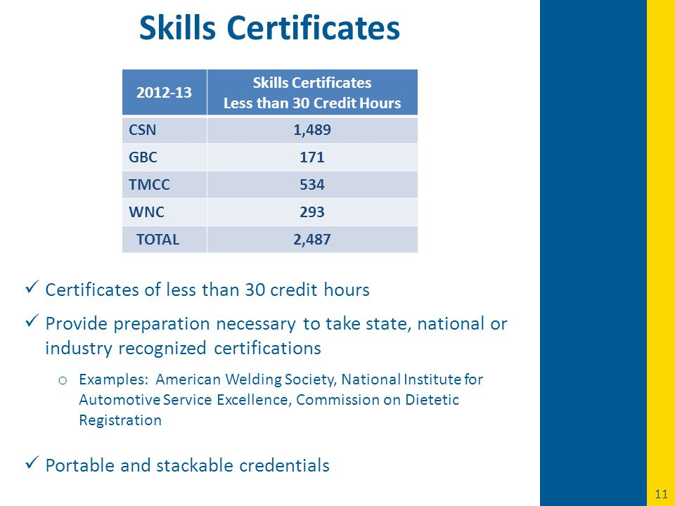 11 Skills Certificates 2012-13 Skills Certificates Less than 30 Credit Hours CSN1,489 GBC171 TMCC534 WNC293 TOTAL2,487 Certificates of less than 30 credit hours Provide preparation necessary to take state, national or industry recognized certifications o Examples: American Welding Society, National Institute for Automotive Service Excellence, Commission on Dietetic Registration Portable and stackable credentials