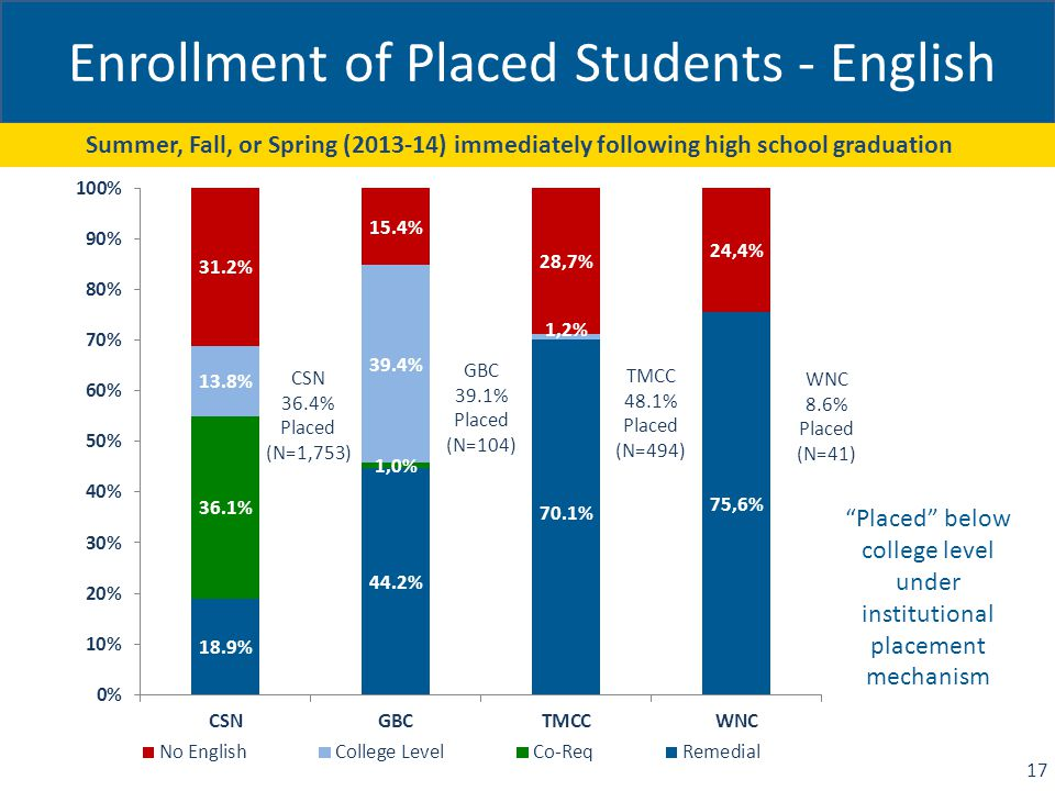 Enrollment of Placed Students - English CSN 36.4% Placed (N=1,753) Summer, Fall, or Spring (2013-14) immediately following high school graduation 17 Placed below college level under institutional placement mechanism