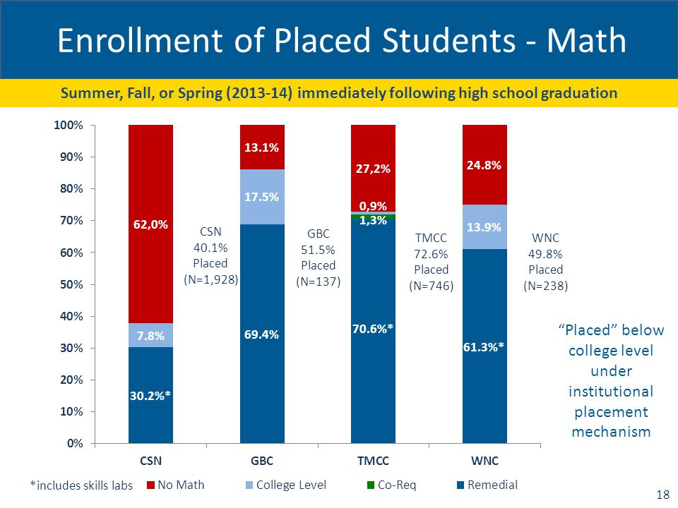Enrollment of Placed Students - Math CSN 40.1% Placed (N=1,928) Summer, Fall, or Spring (2013-14) immediately following high school graduation 18 Placed below college level under institutional placement mechanism
