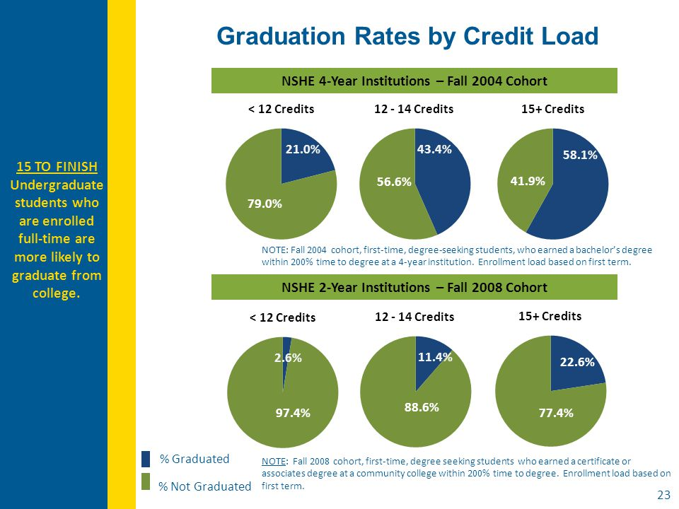 Graduation Rates by Credit Load % Graduated % Not Graduated NOTE: Fall 2008 cohort, first-time, degree seeking students who earned a certificate or associates degree at a community college within 200% time to degree.