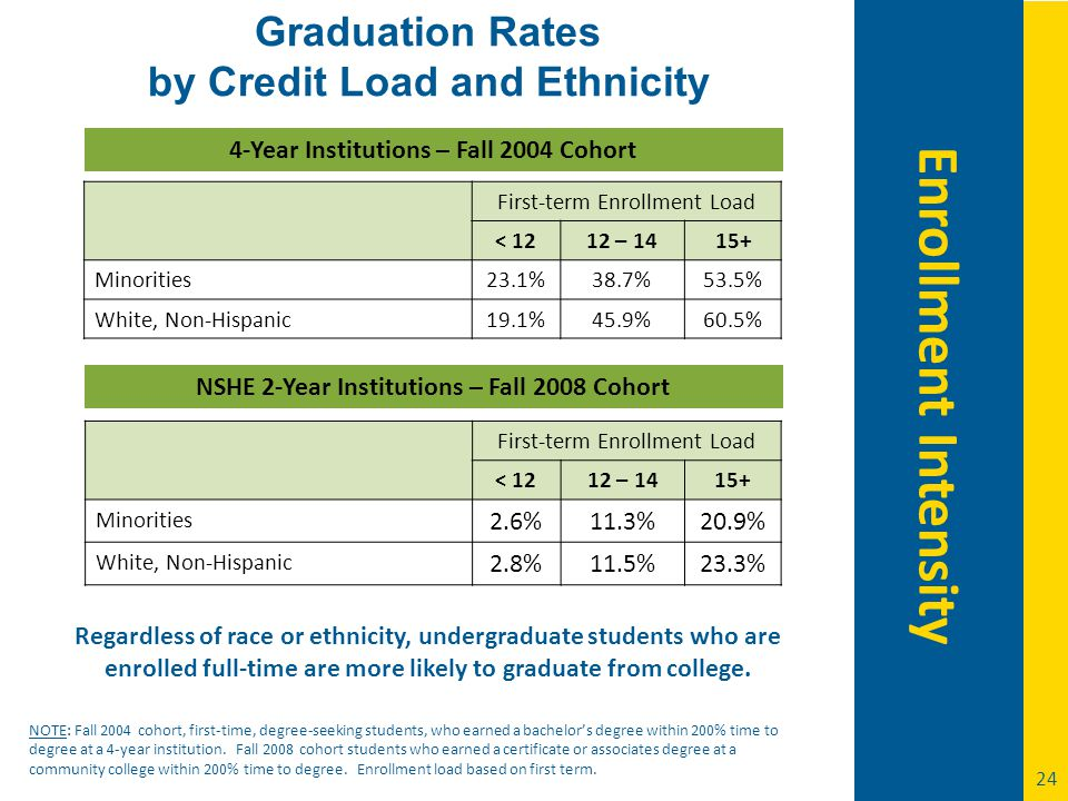 24 Graduation Rates by Credit Load and Ethnicity NSHE 2-Year Institutions – Fall 2008 Cohort First-term Enrollment Load < 1212 – 1415+ Minorities 2.6%11.3%20.9% White, Non-Hispanic 2.8%11.5%23.3% NOTE: Fall 2004 cohort, first-time, degree-seeking students, who earned a bachelor's degree within 200% time to degree at a 4-year institution.