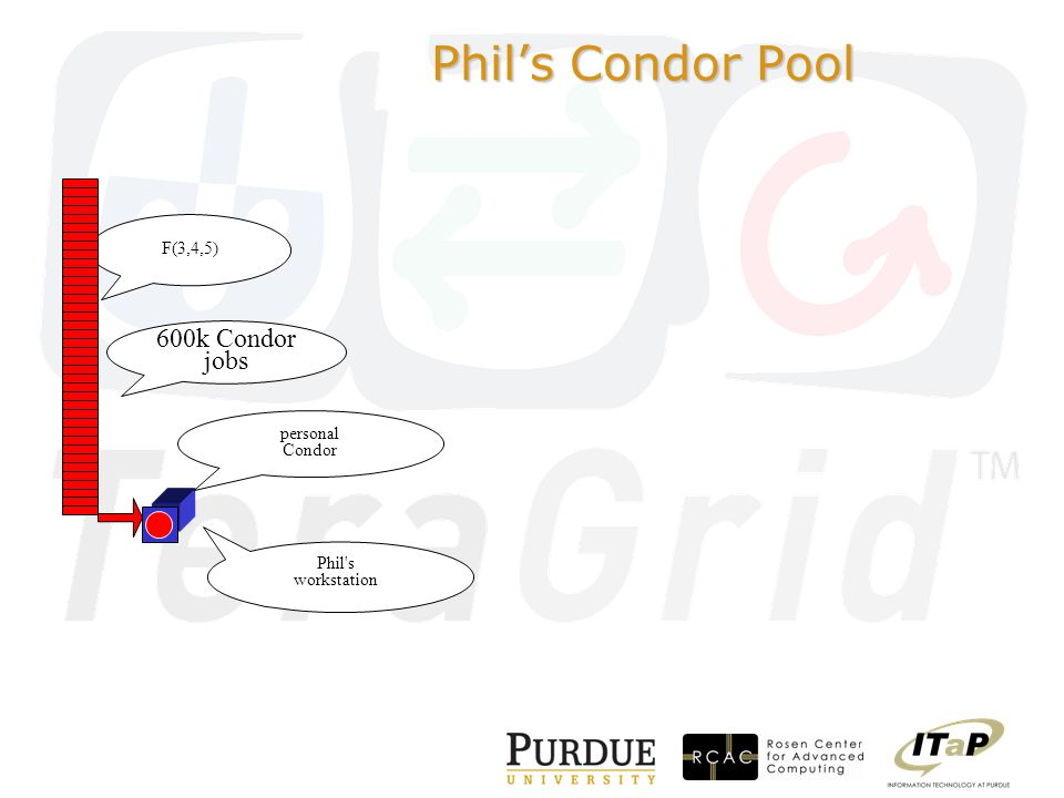 personal Condor F(3,4,5) 600k Condor jobs Phil s workstation Phil's Condor Pool