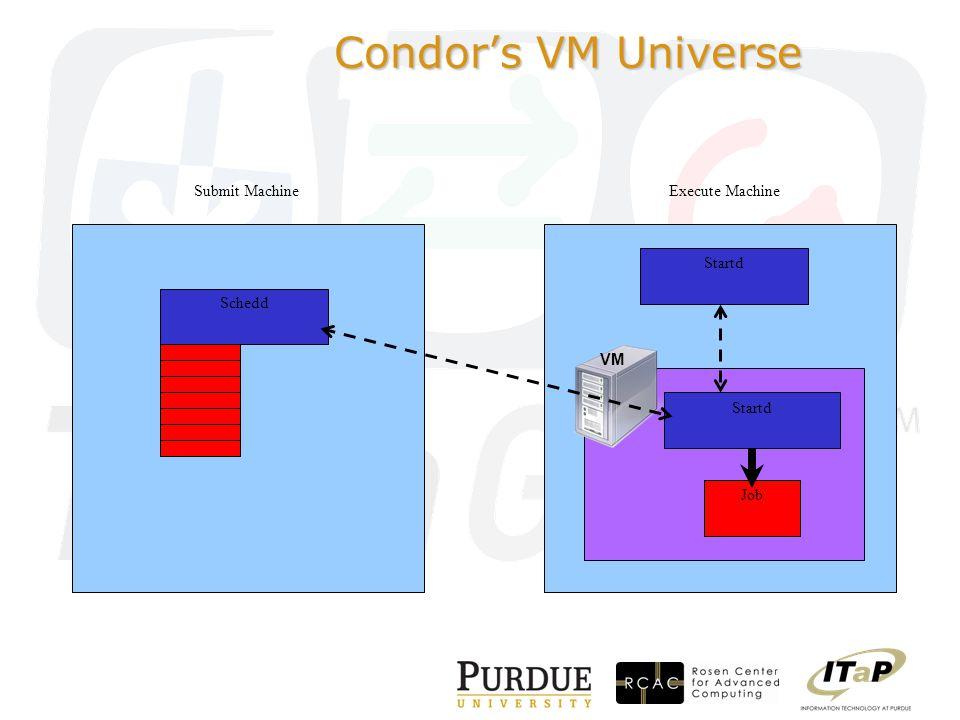 Condor's VM Universe Execute Machine Startd VM Startd Job Submit Machine Schedd