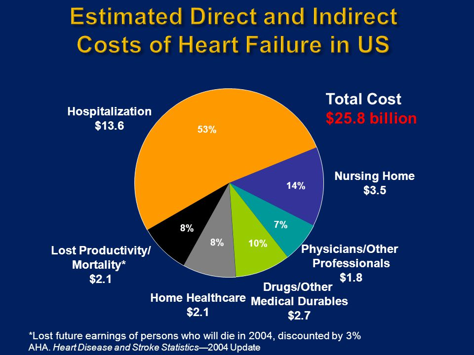  CHF care driven by two sets of national guidelines  American College of Cardiology/American Heart Association  Heart Failure Society of America