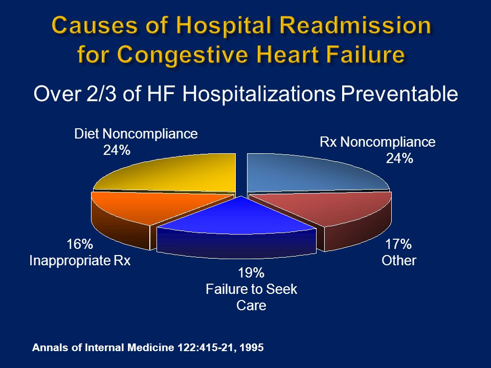  A combination of hydralazine and isosorbide dinitrate is recommended as part of standard therapy, in addition to beta-blockers and ACE-inhibitors, for African Americans with HF and reduced LVEF:  NYHA III or IV HF Strength of Evidence = A  NYHA II HF Strength of Evidence = B Journal of Cardiac Failure Vol.