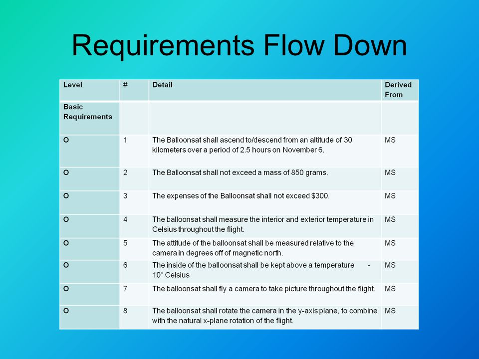 Requirements Flow Down