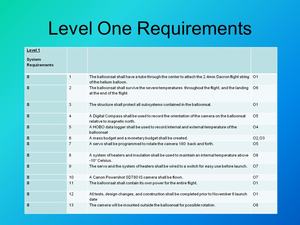 Level One Requirements