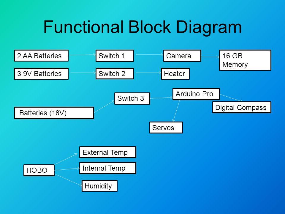 Functional Block Diagram 2 AA BatteriesSwitch 1Camera16 GB Memory 3 9V BatteriesSwitch 2Heater Batteries (18V) Switch 3 Arduino Pro Servos Digital Compass HOBO External Temp Internal Temp Humidity