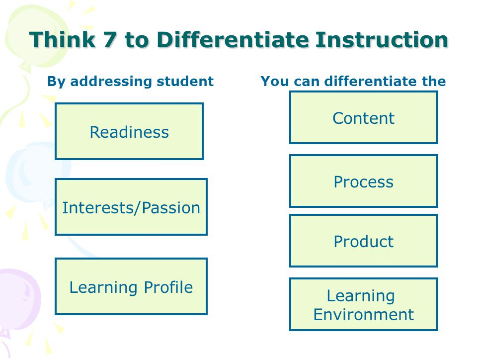 Think 7 to Differentiate Instruction By addressing student You can differentiate the Content Readiness Process Product Learning Profile Interests/Passion Learning Environment