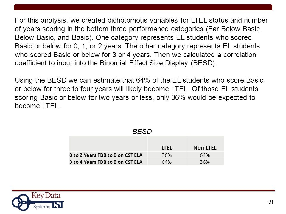 31 LTELNon-LTEL 0 to 2 Years FBB to B on CST ELA36%64% 3 to 4 Years FBB to B on CST ELA64%36% For this analysis, we created dichotomous variables for LTEL status and number of years scoring in the bottom three performance categories (Far Below Basic, Below Basic, and Basic).