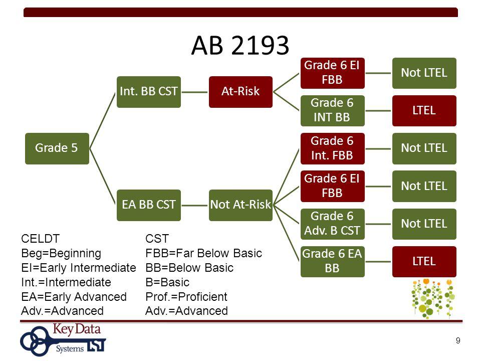 AB 2193 Grade 5Int.