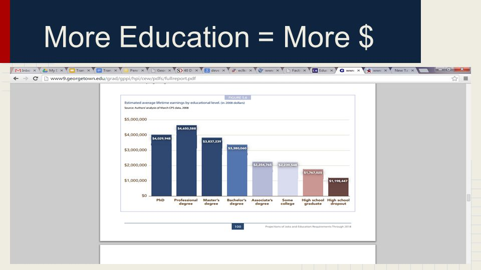 More Education = More $