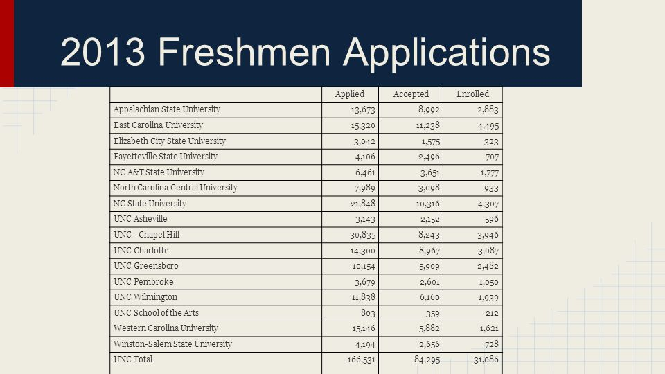 2013 Freshmen Applications AppliedAcceptedEnrolled Appalachian State University13,6738,9922,883 East Carolina University15,32011,2384,495 Elizabeth City State University3,0421,575323 Fayetteville State University4,1062,496707 NC A&T State University6,4613,6511,777 North Carolina Central University7,9893,098933 NC State University21,84810,3164,307 UNC Asheville3,1432,152596 UNC - Chapel Hill30,8358,2433,946 UNC Charlotte14,3008,9673,087 UNC Greensboro10,1545,9092,482 UNC Pembroke3,6792,6011,050 UNC Wilmington11,8386,1601,939 UNC School of the Arts803359212 Western Carolina University15,1465,8821,621 Winston-Salem State University4,1942,656728 UNC Total166,53184,29531,086
