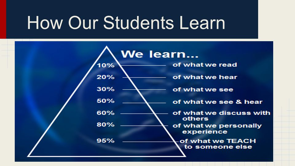 How Our Students Learn