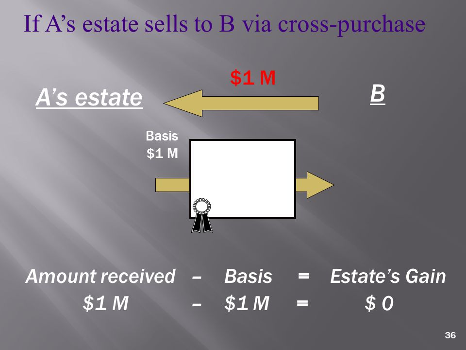 36 If A's estate sells to B via cross-purchase Basis $1 M B A's estate Amount received – Basis = Estate's Gain $1 M – $1 M = $ 0