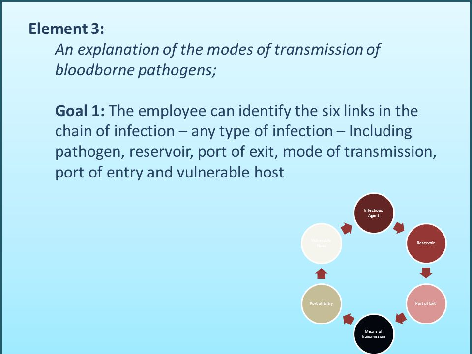 Element 3: An explanation of the modes of transmission of bloodborne pathogens; Goal 1: The employee can identify the six links in the chain of infection – any type of infection – Including pathogen, reservoir, port of exit, mode of transmission, port of entry and vulnerable host Infectious Agent ReservoirPort of Exit Means of Transmission Port of Entry Vulnerable Host