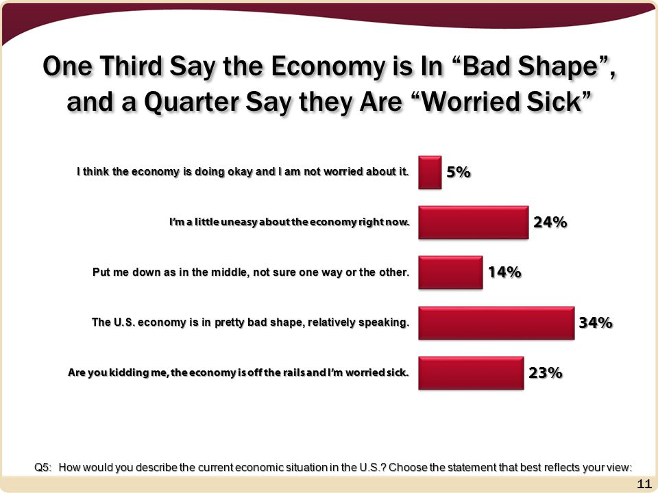 One Third Say the Economy is In Bad Shape , and a Quarter Say they Are Worried Sick 11 Q5: How would you describe the current economic situation in the U.S..