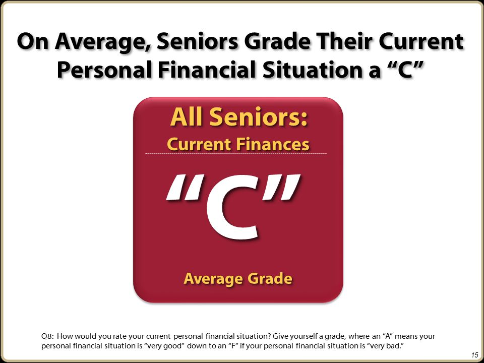On Average, Seniors Grade Their Current Personal Financial Situation a C C C Q8: How would you rate your current personal financial situation.