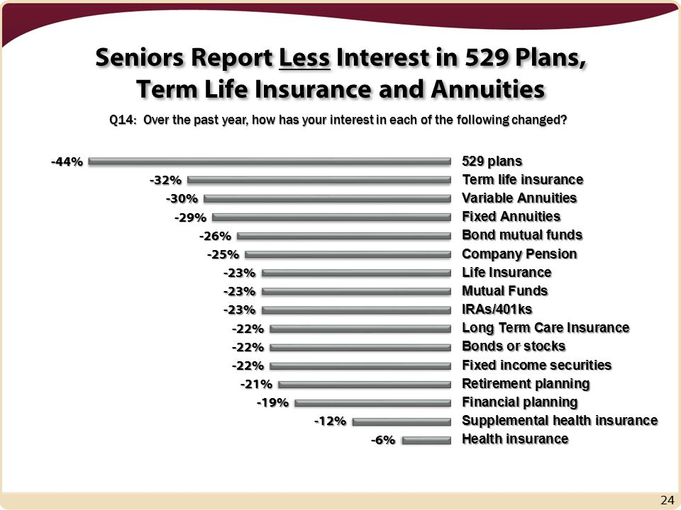 Seniors Report Less Interest in 529 Plans, Term Life Insurance and Annuities 24 Q14: Over the past year, how has your interest in each of the following changed
