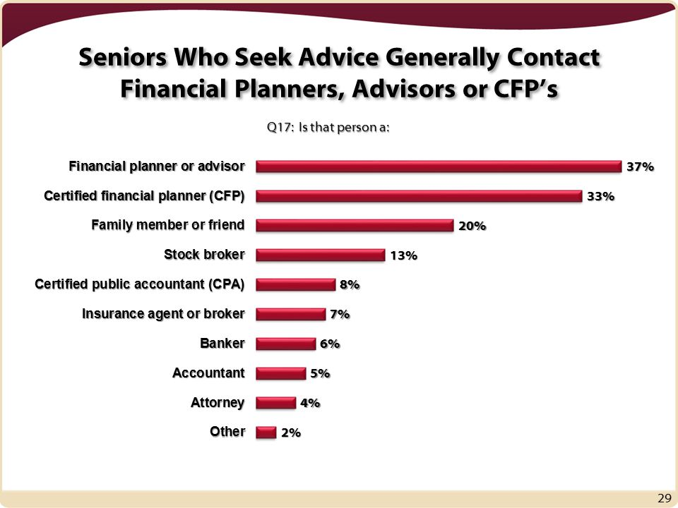 Seniors Who Seek Advice Generally Contact Financial Planners, Advisors or CFP's 29 Q17: Is that person a: