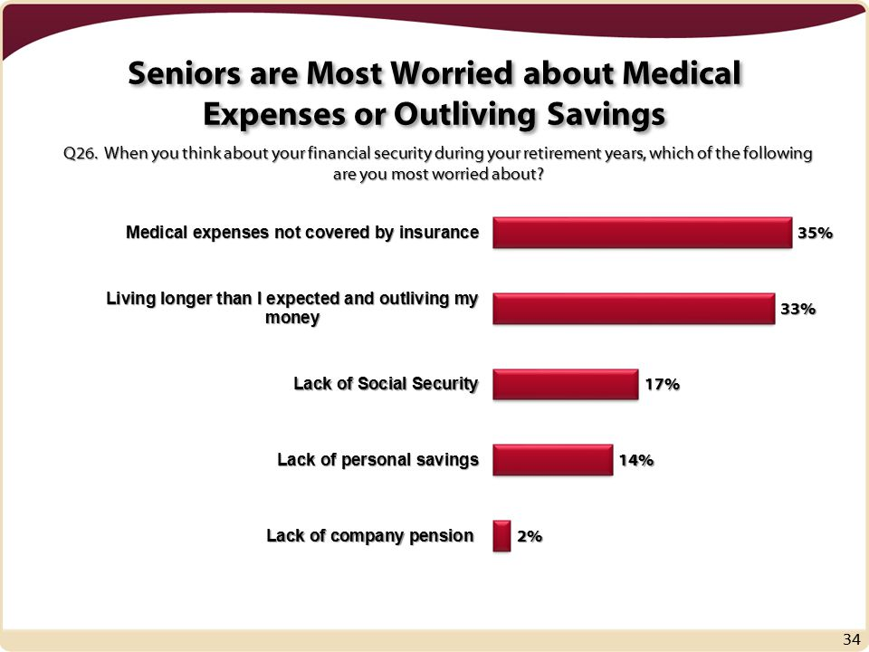 Seniors are Most Worried about Medical Expenses or Outliving Savings 34 Q26.