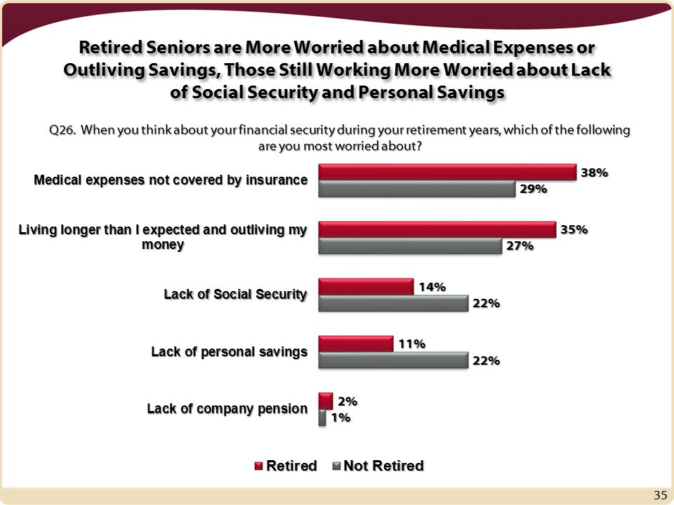 Retired Seniors are More Worried about Medical Expenses or Outliving Savings, Those Still Working More Worried about Lack of Social Security and Personal Savings 35 Q26.