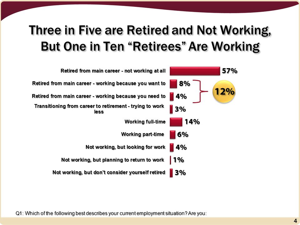 Only Half Say They are Confident about Meeting Their Goals in Retirement 5 Q2/3: Based on your current financial and health conditions and expectations, how confident are you that you will be able to (continue to) meet your financial goals in retirement.