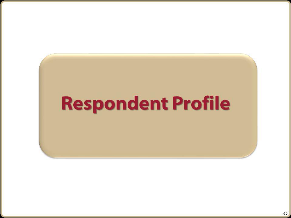 Respondent Profile 45