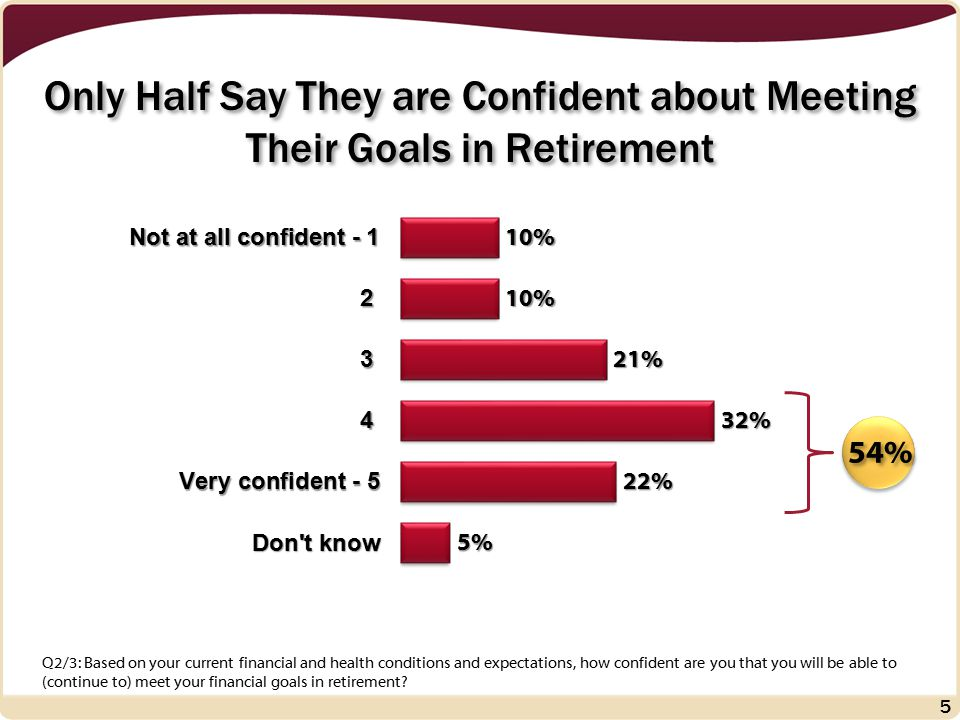 38% Not Yet Retired RetiredRetired Retired Seniors Are More Confident… 61% Q2/3: Based on your current financial and health conditions and expectations, how confident are you that you will be able to (continue to) meet your financial goals in retirement.