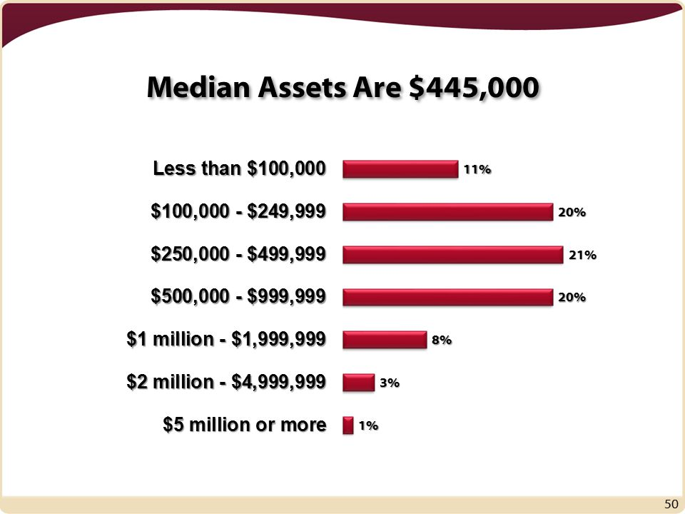 Median Assets Are $445,000 50